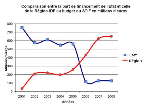 graphique_stif.png